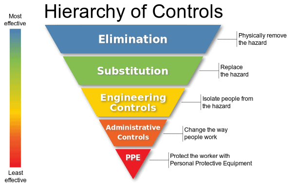 """Niosh's """"hierarchy Of Controls Infographic"""" As Svg"""